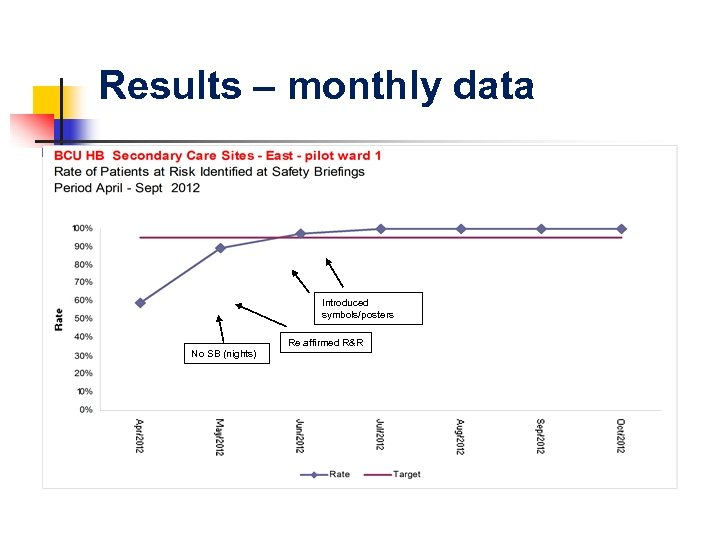 Results – monthly data Introduced symbols/posters Re affirmed R&R No SB (nights)