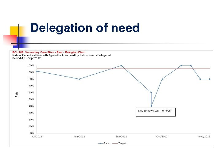 Delegation of need