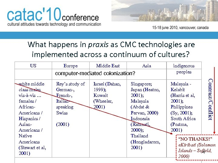 What happens in praxis as CMC technologies are implemented across a continuum of
