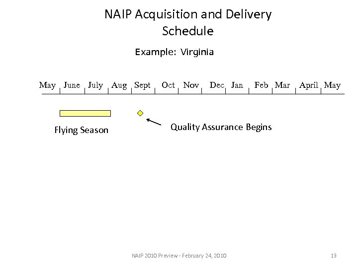 NAIP Acquisition and Delivery Schedule Example: Virginia May June July Aug Sept Flying Season