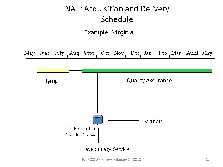NAIP Acquisition and Delivery Schedule Example: Virginia May June July Aug Sept Oct Nov
