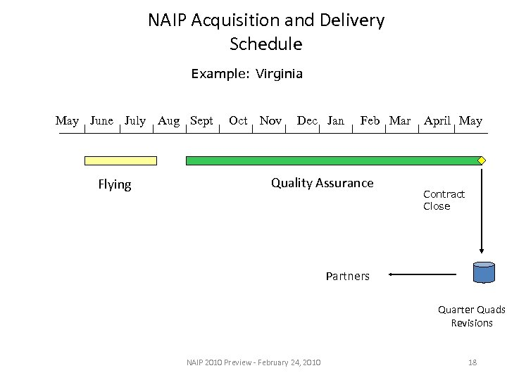 NAIP Acquisition and Delivery Schedule Example: Virginia May June July Aug Sept Flying Oct