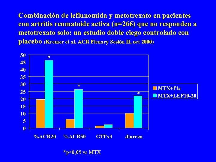 Combinación de leflunomida y metotrexato en pacientes con artritis reumatoide activa (n=266) que no