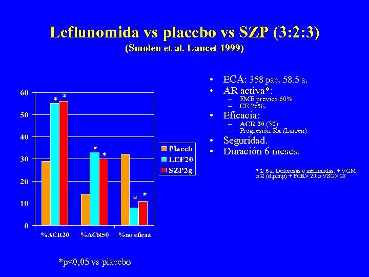 Leflunomida vs placebo vs SZP (3: 2: 3) (Smolen et al. Lancet 1999) •