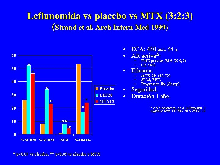 Leflunomida vs placebo vs MTX (3: 2: 3) (Strand et al. Arch Intern Med