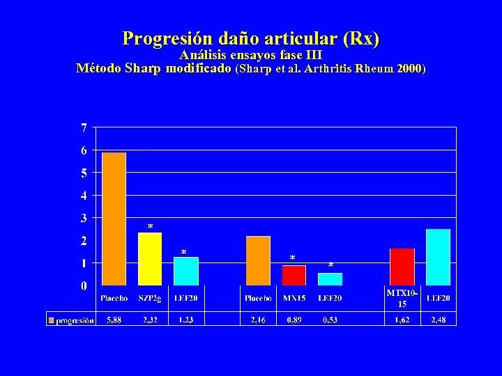 Progresión daño articular (Rx) Análisis ensayos fase III Método Sharp modificado (Sharp et al.