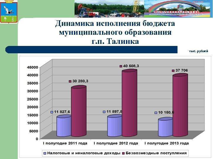 Динамика исполнения бюджета муниципального образования г. п. Талинка тыс. рублей