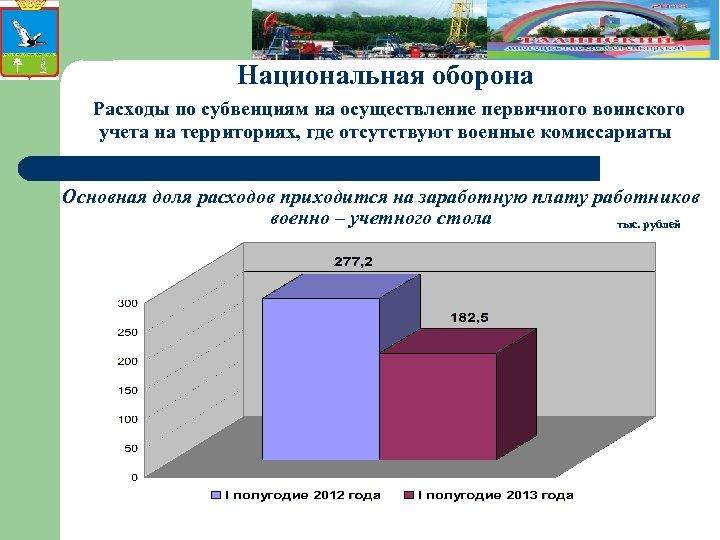 Национальная оборона Расходы по субвенциям на осуществление первичного воинского учета на территориях, где отсутствуют
