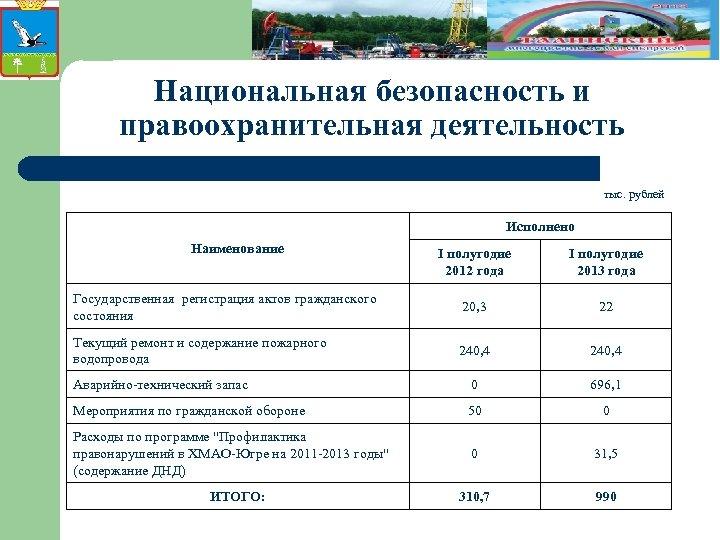 Национальная безопасность и правоохранительная деятельность тыс. рублей Исполнено Наименование I полугодие 2012 года I