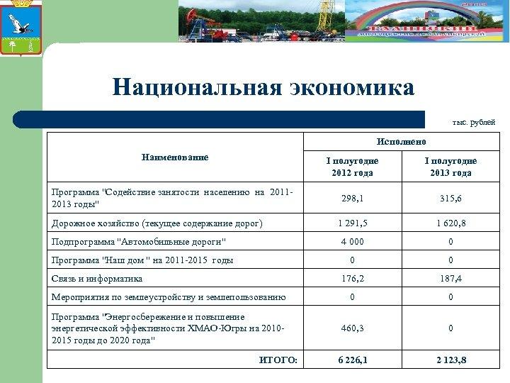 Национальная экономика тыс. рублей Исполнено Наименование I полугодие 2012 года I полугодие 2013 года