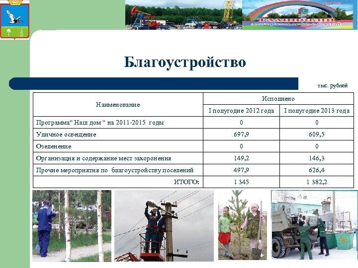 Благоустройство тыс. рублей Исполнено Наименование I полугодие 2012 года I полугодие 2013 года 0