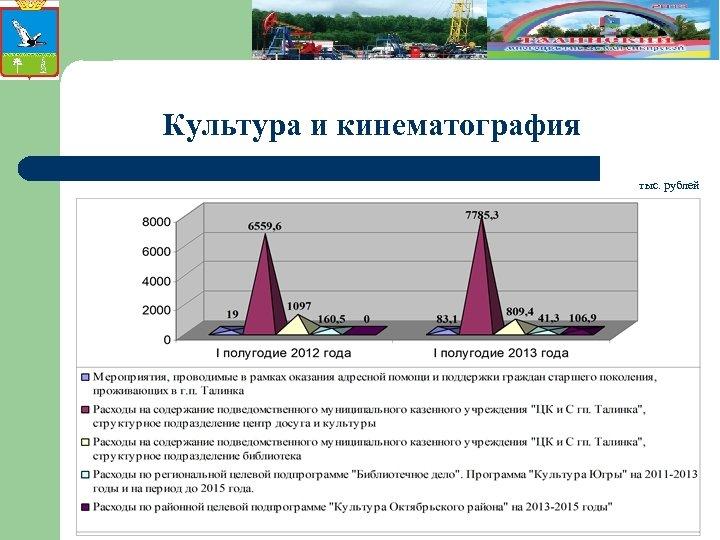 Культура и кинематография тыс. рублей