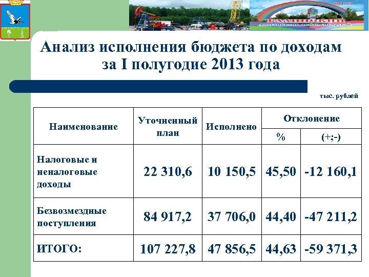 Анализ исполнения бюджета по доходам за I полугодие 2013 года тыс. рублей Наименование Уточненный