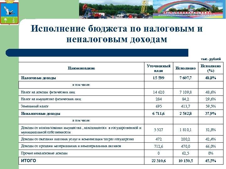 Исполнение бюджета по налоговым и неналоговым доходам тыс. рублей Наименование Налоговые доходы Уточненный Исполнено