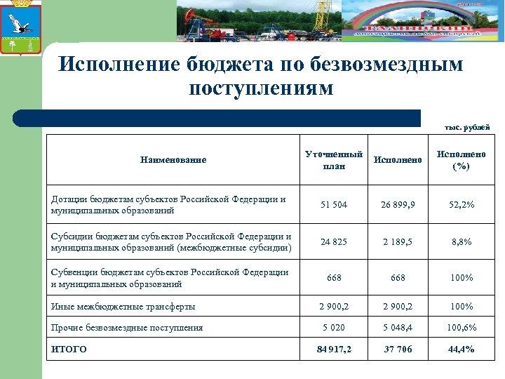 Исполнение бюджета по безвозмездным поступлениям тыс. рублей Наименование Уточненный Исполнено план Исполнено (%) Дотации