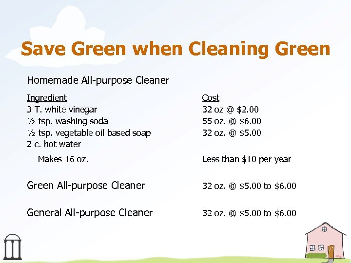 Save Green when Cleaning Green Homemade All-purpose Cleaner Ingredient 3 T. white vinegar ½