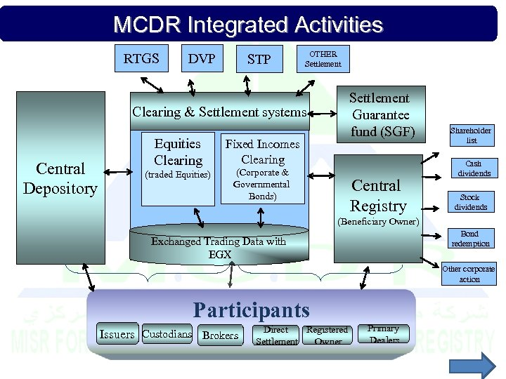 MCDR Integrated Activities RTGS DVP STP OTHER Settlement Guarantee fund (SGF) Clearing & Settlement