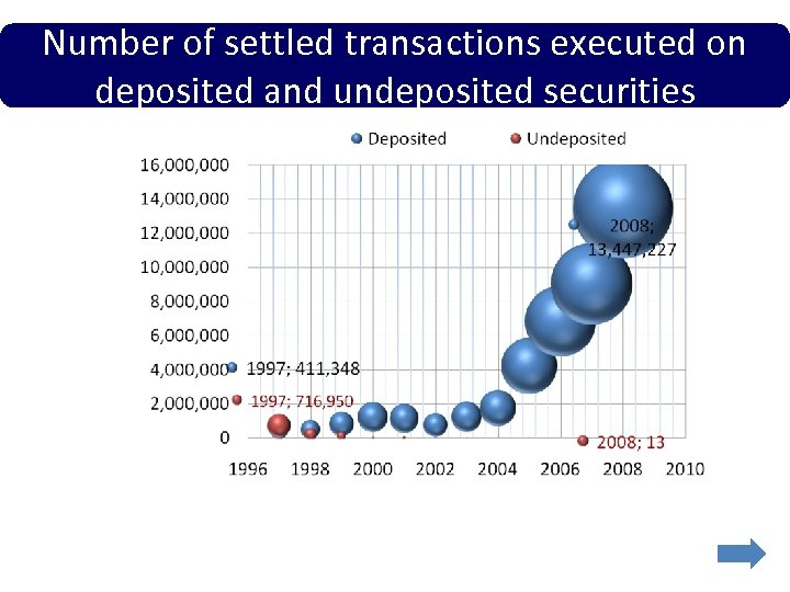 Number of settled transactions executed on deposited and undeposited securities