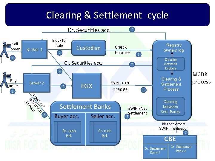 Clearing & Settlement cycle Dr. Securities acc. Sell order Block for sale Broker 1