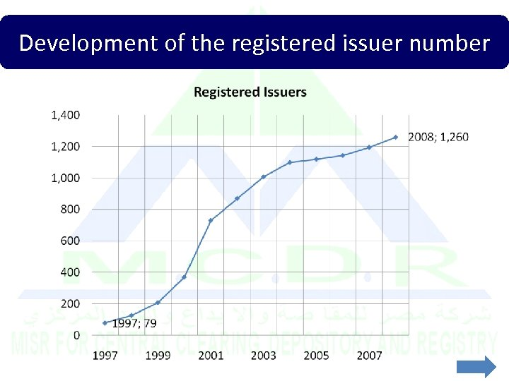 Development of the registered issuer number