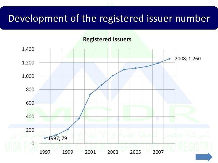 Development of the registered issuer number