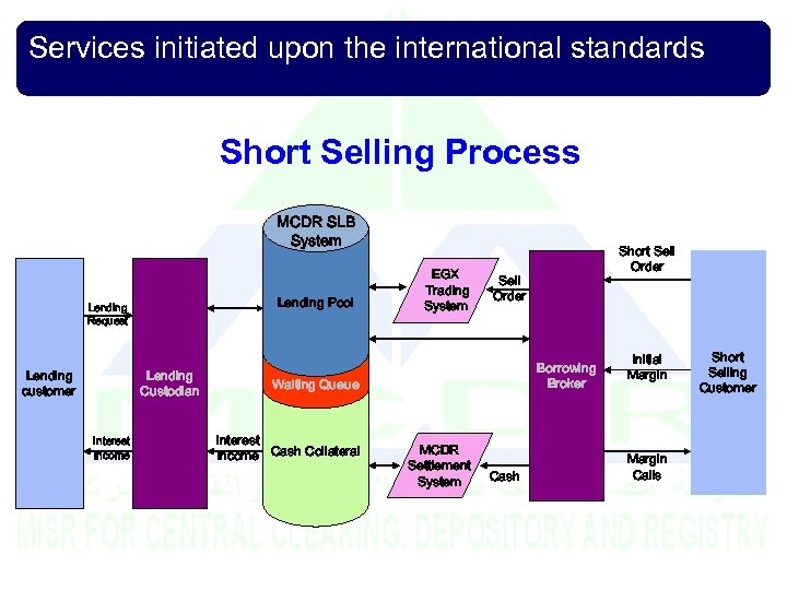 Services initiated upon the international standards Short Selling Process MCDR SLB System Lending Pool