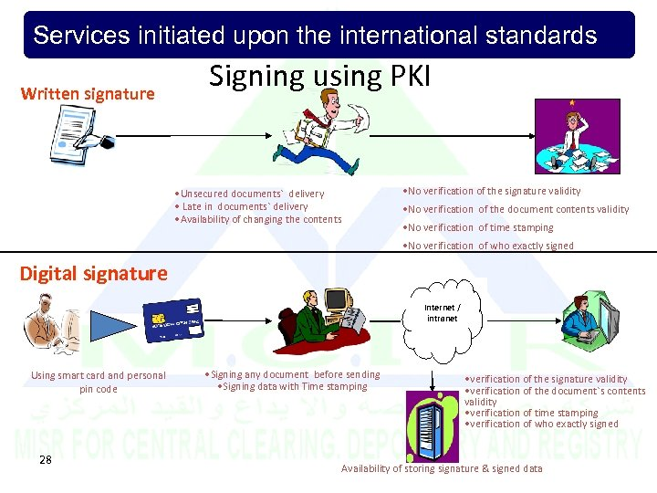 Services initiated upon the international standards Written signature Signing using PKI • Unsecured documents`