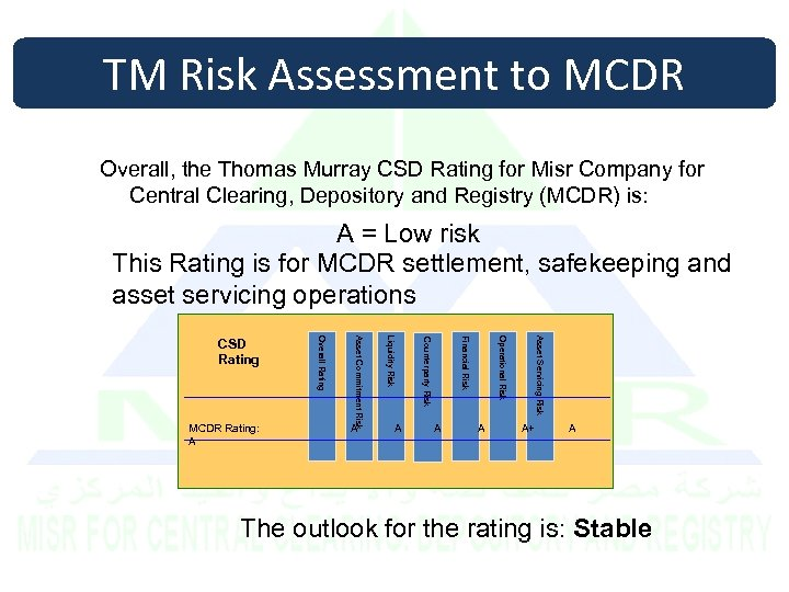 TM Risk Assessment to MCDR Overall, the Thomas Murray CSD Rating for Misr Company