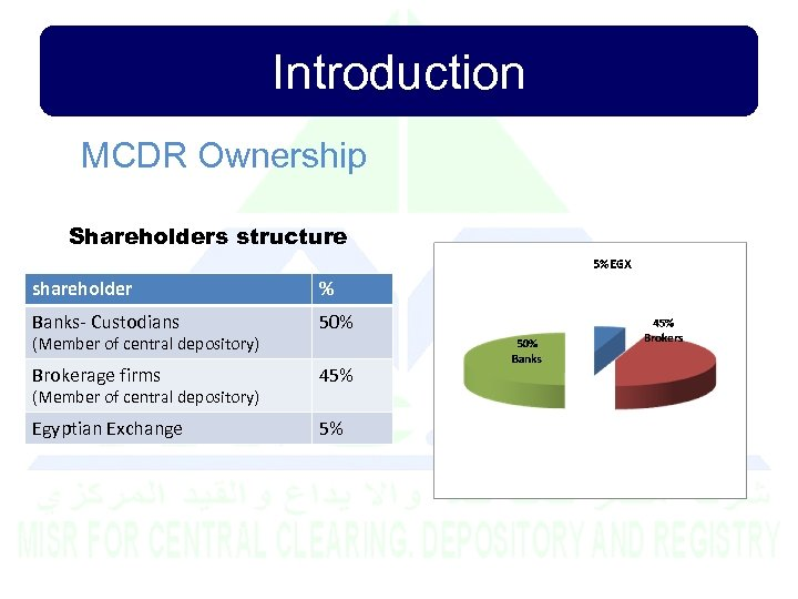 Introduction MCDR Ownership Shareholders structure shareholder % Banks- Custodians 50% Brokerage firms 45% Egyptian