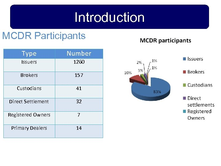 Introduction MCDR Participants Type Number Issuers 1260 Brokers 157 Custodians 41 Direct Settlement 32