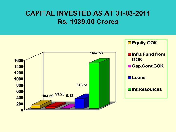CAPITAL INVESTED AS AT 31 -03 -2011 Rs. 1939. 00 Crores