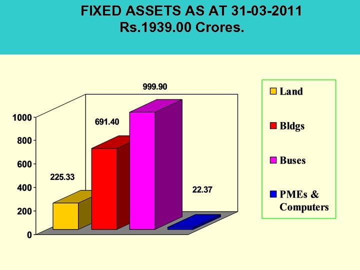FIXED ASSETS AS AT 31 -03 -2011 Rs. 1939. 00 Crores.