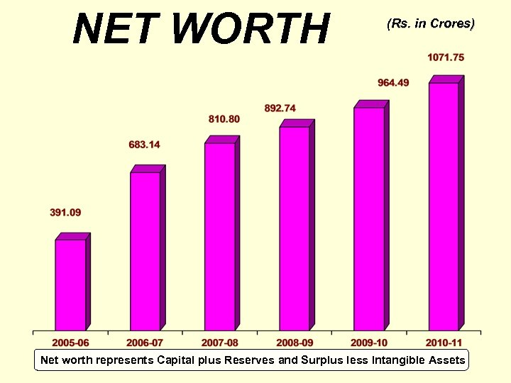 NET WORTH (Rs. in Crores) Net worth represents Capital plus Reserves and Surplus less