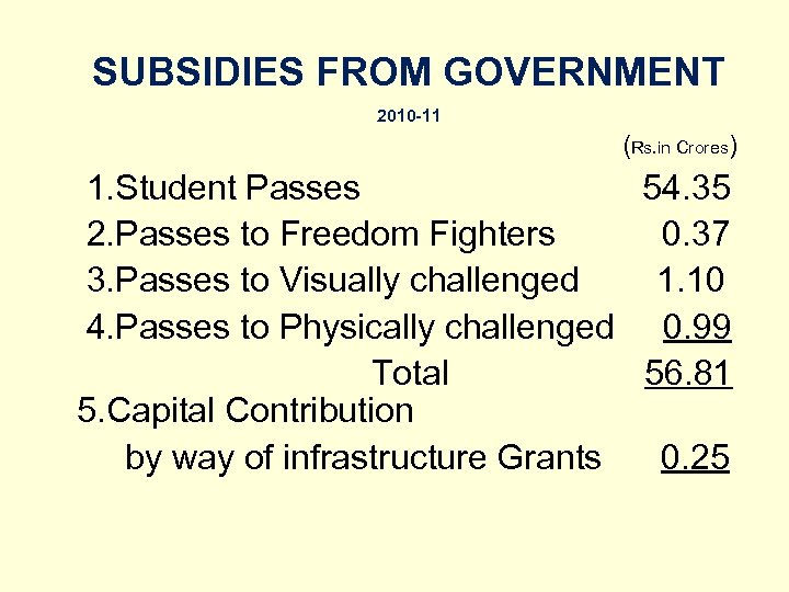 SUBSIDIES FROM GOVERNMENT 2010 -11 (Rs. in Crores) 1. Student Passes 54. 35 2.