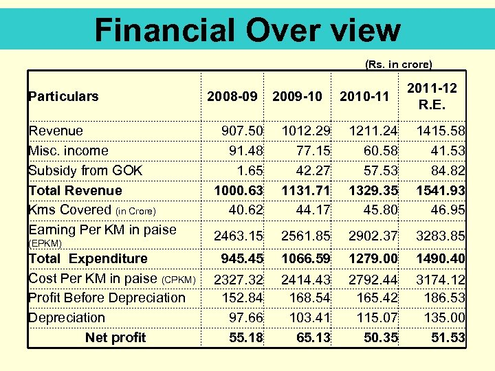 Financial Over view (Rs. in crore) Particulars Revenue Misc. income Subsidy from GOK Total