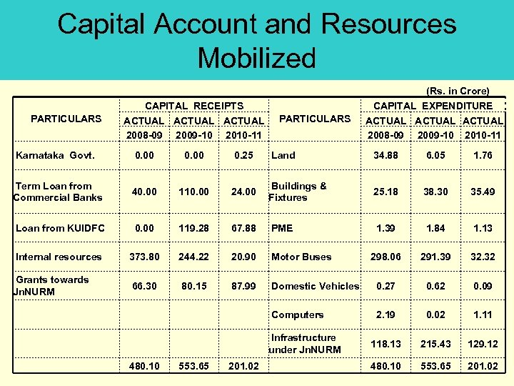 Capital Account and Resources Mobilized (Rs. in Crore) CAPITAL RECEIPTS ACTUAL 2008 -09 2009