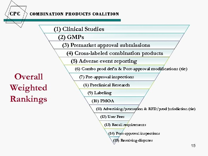 (1) Clinical Studies (2) GMPs (3) Premarket approval submissions (4) Cross-labeled combination products (5)