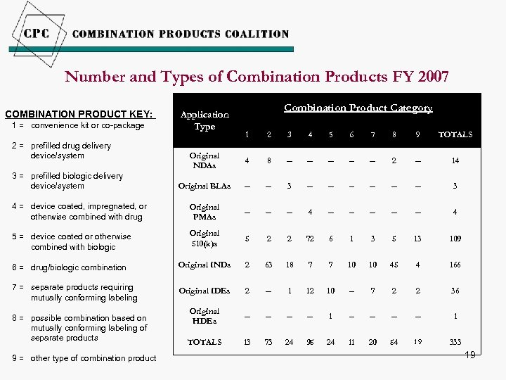 Number and Types of Combination Products FY 2007 COMBINATION PRODUCT KEY: 1 = convenience