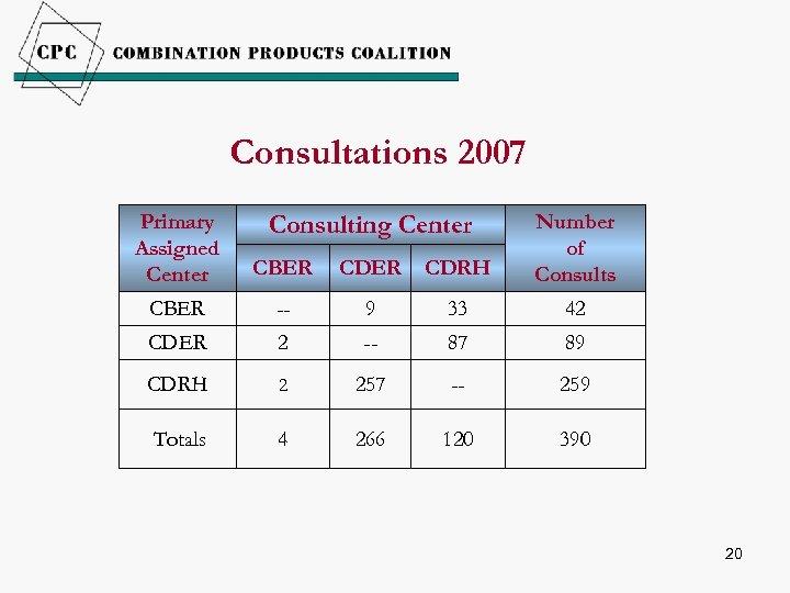 Consultations 2007 Primary Assigned Center CBER CDRH Number of Consults CBER -- 9 33