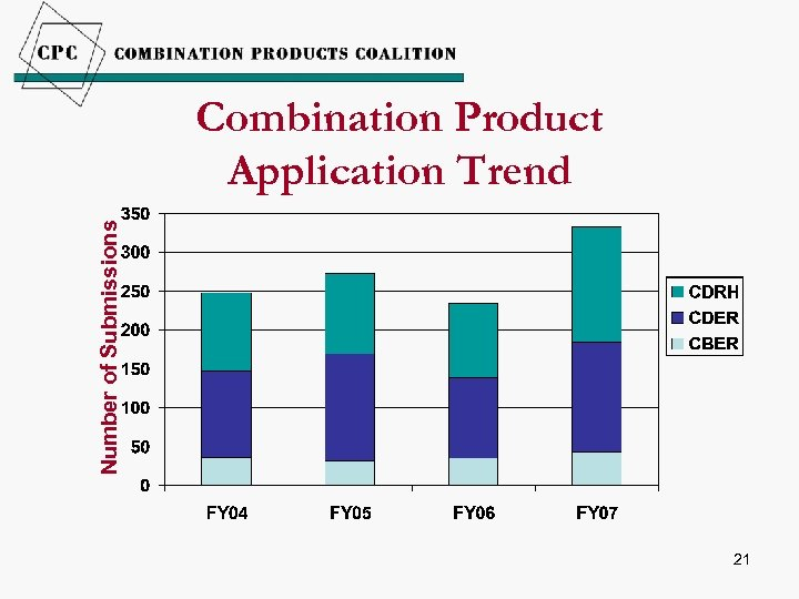 Number of Submissions Combination Product Application Trend 21