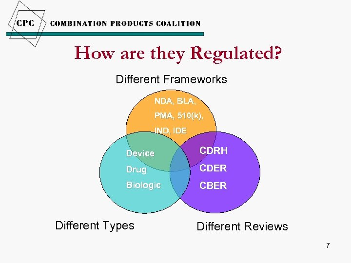 How are they Regulated? Different Frameworks NDA, BLA, PMA, 510(k), IND, IDE Device CDRH