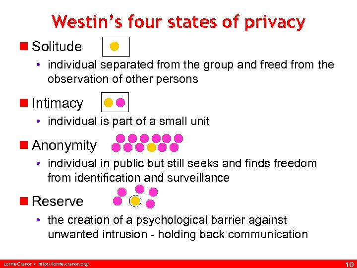 Westin's four states of privacy n Solitude • individual separated from the group and