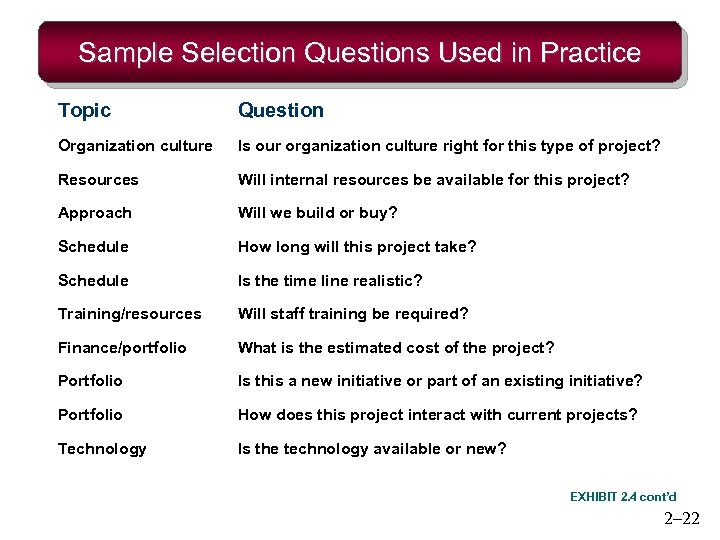 Sample Selection Questions Used in Practice Topic Question Organization culture Is our organization culture