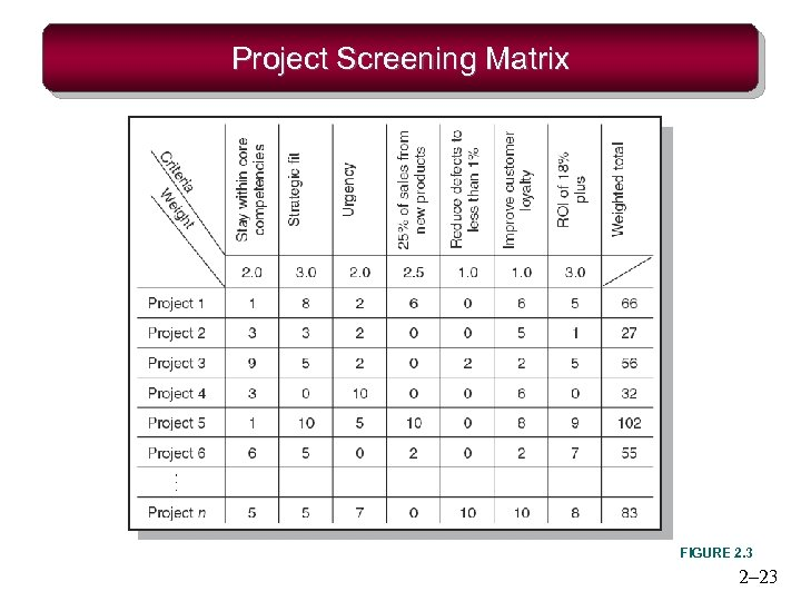 Project Screening Matrix FIGURE 2. 3 2– 23
