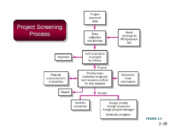 Project Screening Process FIGURE 2. 5 2– 29