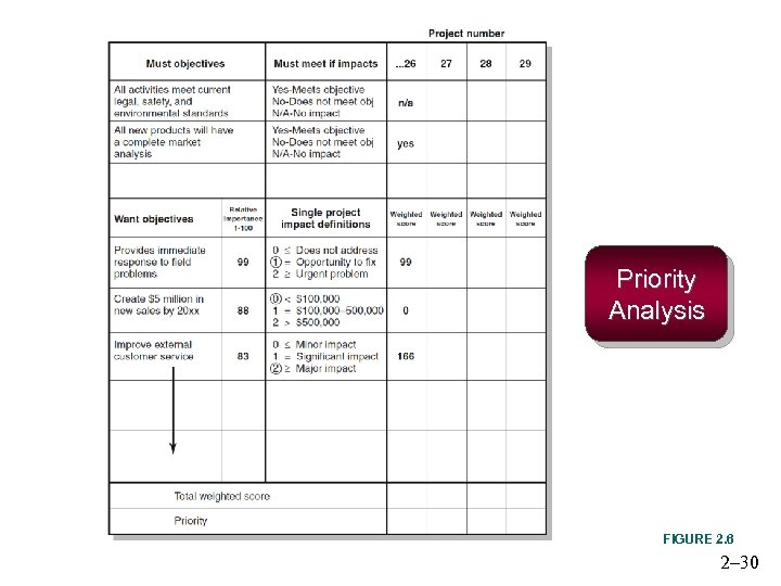 Priority Analysis FIGURE 2. 6 2– 30