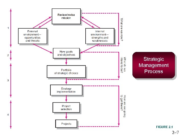 Strategic Management Process FIGURE 2. 1 2– 7