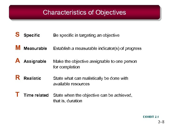 Characteristics of Objectives S Specific Be specific in targeting an objective M Measurable Establish