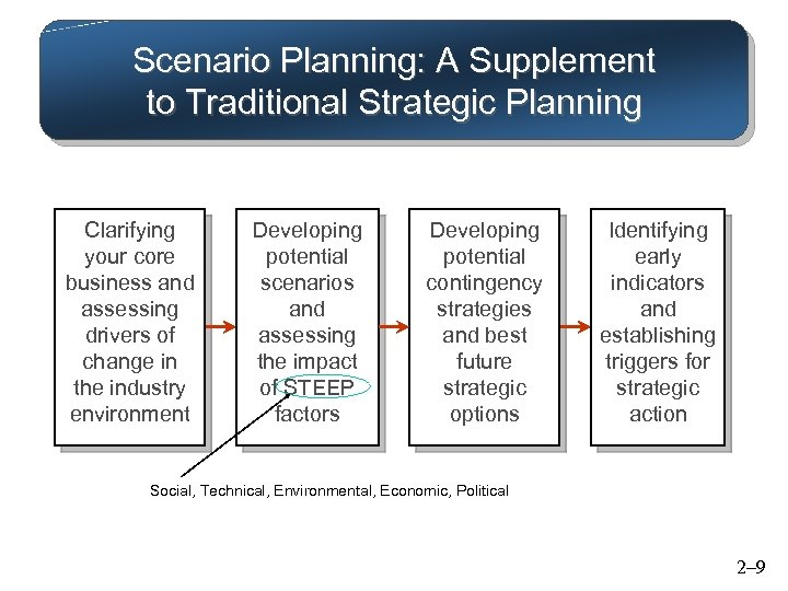 Scenario Planning: A Supplement to Traditional Strategic Planning Clarifying your core business and assessing