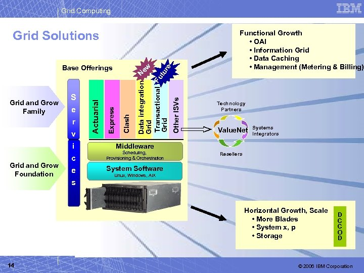 Grid Computing Grid and Grow Foundation Functional Growth • OAI • Information Grid •